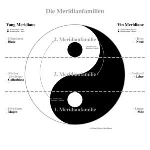 Meridianfamilien